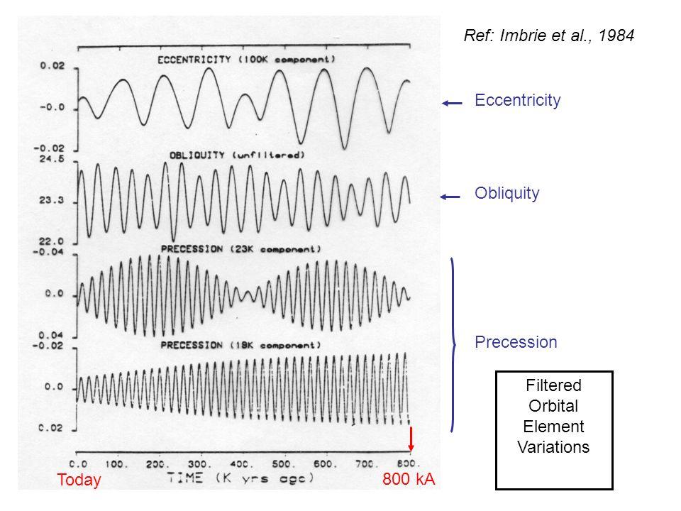 Eccentricity Obliquity Precession 800 kA Today Filtered Orbital Element Variations Ref: Imbrie et al., 1984