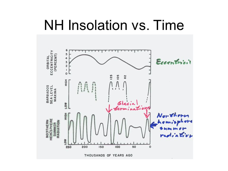 NH Insolation vs. Time