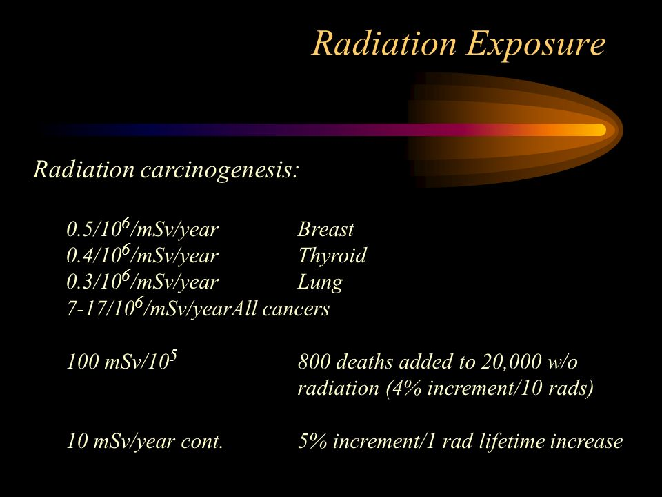 Radiation Exposure Radiation carcinogenesis: 0.5/10 6 /mSv/yearBreast 0.4/10 6 /mSv/yearThyroid 0.3/10 6 /mSv/yearLung 7-17/10 6 /mSv/yearAll cancers 100 mSv/ deaths added to 20,000 w/o radiation (4% increment/10 rads) 10 mSv/year cont.5% increment/1 rad lifetime increase