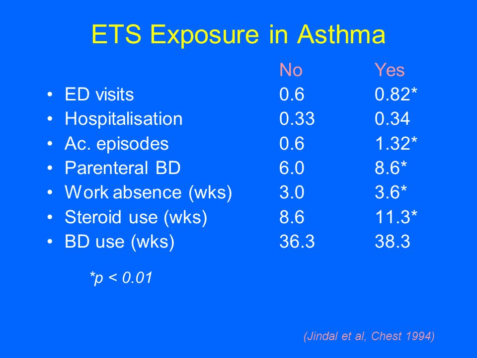 ETS Exposure in Asthma NoYes ED visits0.60.82* Hospitalisation0.330.34 Ac. episodes0.61.32* Parenteral BD6.08.6* Work absence (wks)3.03.6* Steroid use