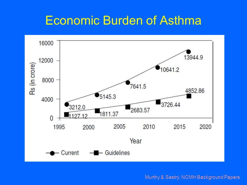 Murthy & Sastry. NCMH Background Papers Economic Burden of Asthma