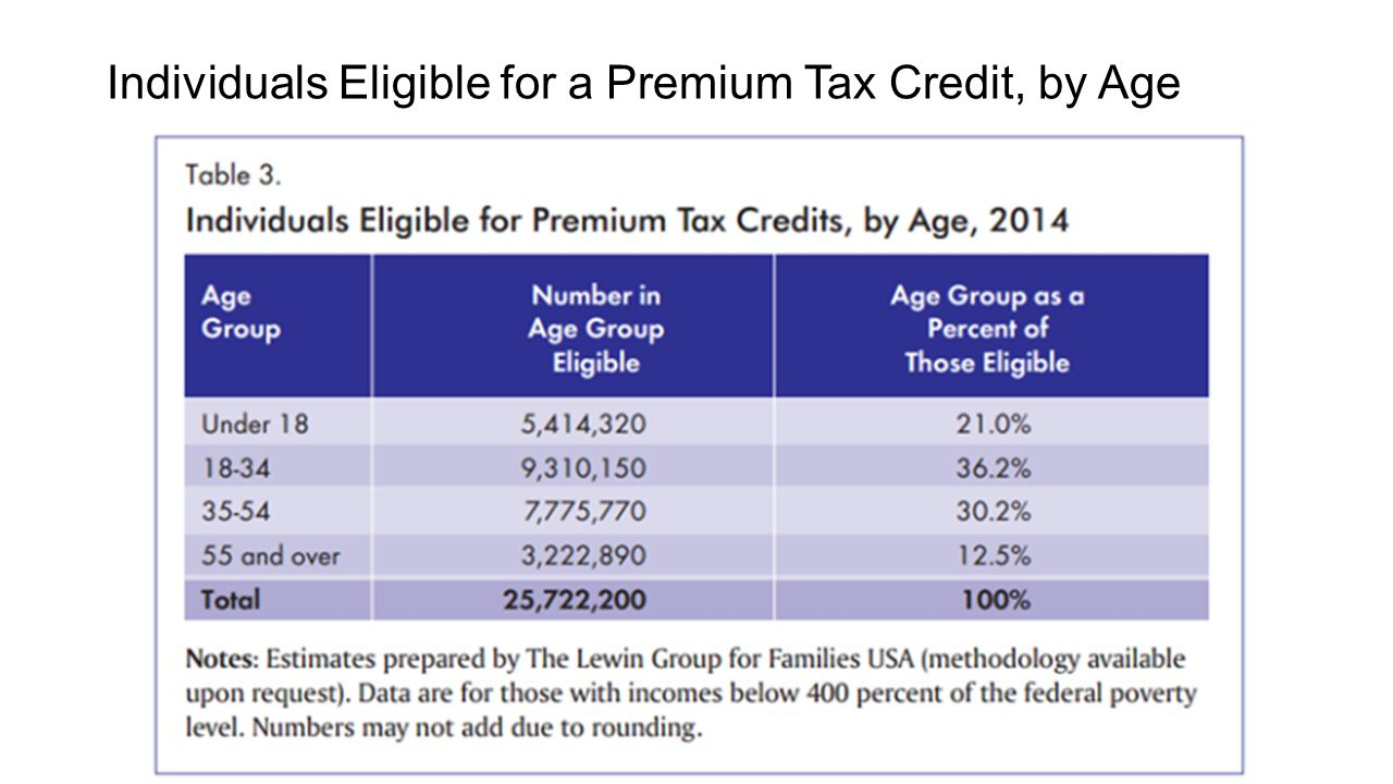 Individuals Eligible for a Premium Tax Credit, by Age
