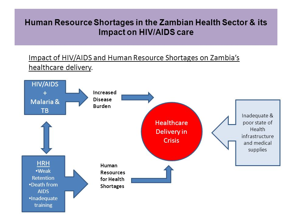 Impact of HIV/AIDS and Human Resource Shortages on Zambias healthcare delivery. Human Resource Shortages in the Zambian Health Sector & its Impact on
