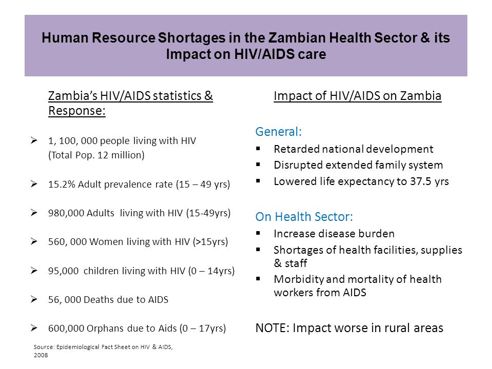Zambias HIV/AIDS statistics & Response: 1, 100, 000 people living with HIV (Total Pop. 12 million) 15.2% Adult prevalence rate (15 – 49 yrs) 980,000 A