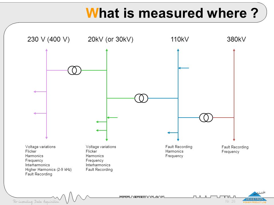 Nr. 26 POWER PRODUCT LINE What is measured where ? 20kV (or 30kV)110kV380kV230 V (400 V) Voltage variations Flicker Harmonics Frequency Interharmonics