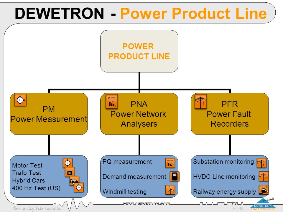 Nr. 48 POWER PRODUCT LINE DEWETRON - Power Product Line