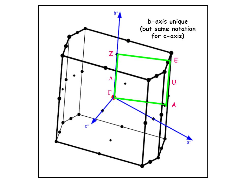 Z E U A b-axis unique (but same notation for c-axis)