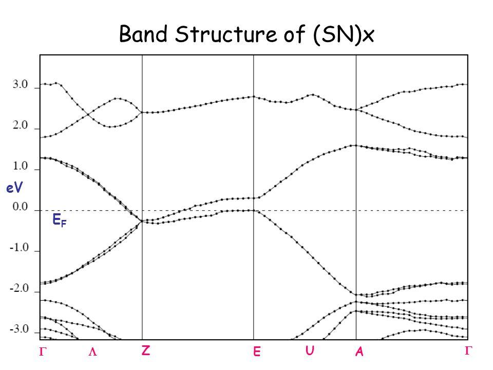 Z EA U eV EFEF Band Structure of (SN)x