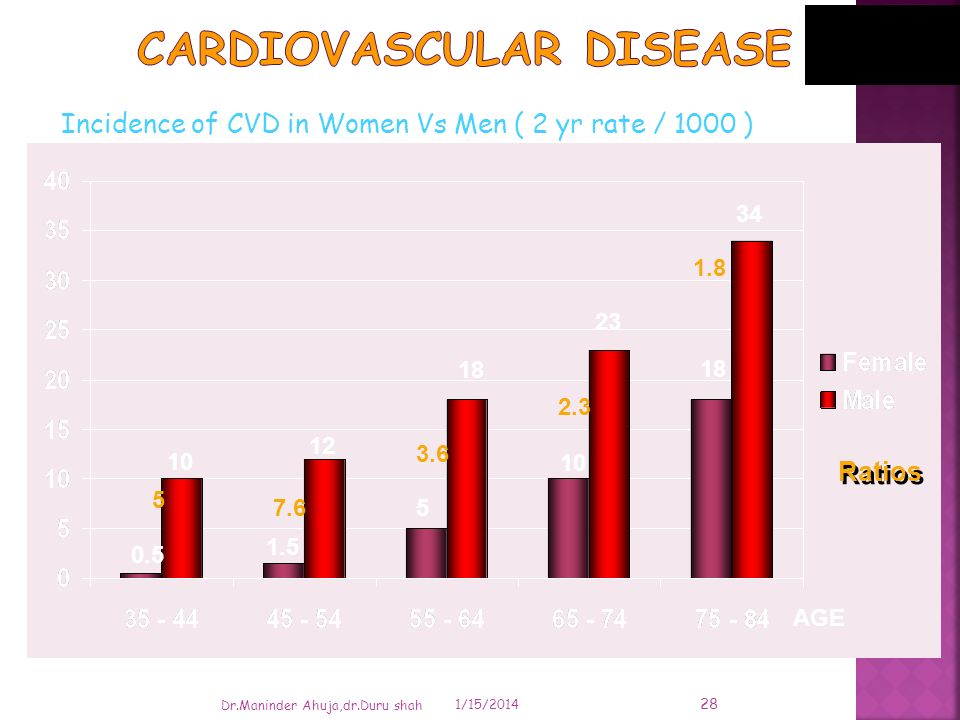 Incidence of CVD in Women Vs Men ( 2 yr rate / 1000 ) 1/15/2014 Dr.Maninder Ahuja,dr.Duru shah 0.5 10 5 1.5 12 7.65 18 3.6 10 23 18 34 2.3 1.8 Ratios