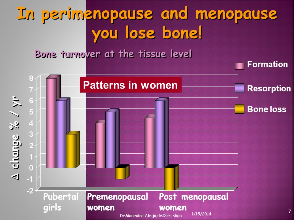 In perimenopause and menopause you lose bone! Bone turnover at the tissue level Patterns in women Pubertal girls Premenopausal women Post menopausal w