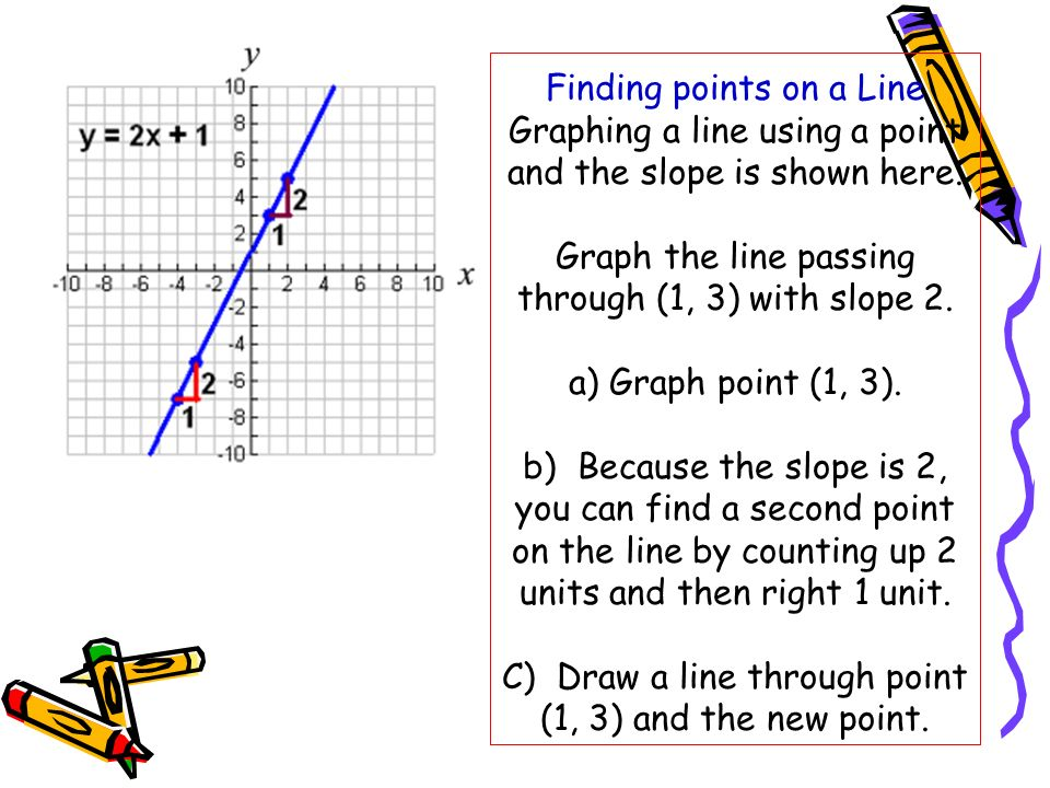 Finding points on a Line Graphing a line using a point and the slope is shown here. Graph the line passing through (1, 3) with slope 2. a) Graph point