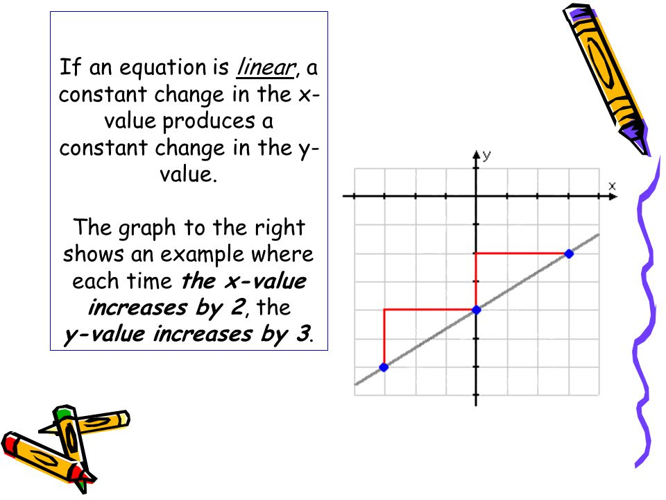 If an equation is linear, a constant change in the x- value produces a constant change in the y- value. The graph to the right shows an example where
