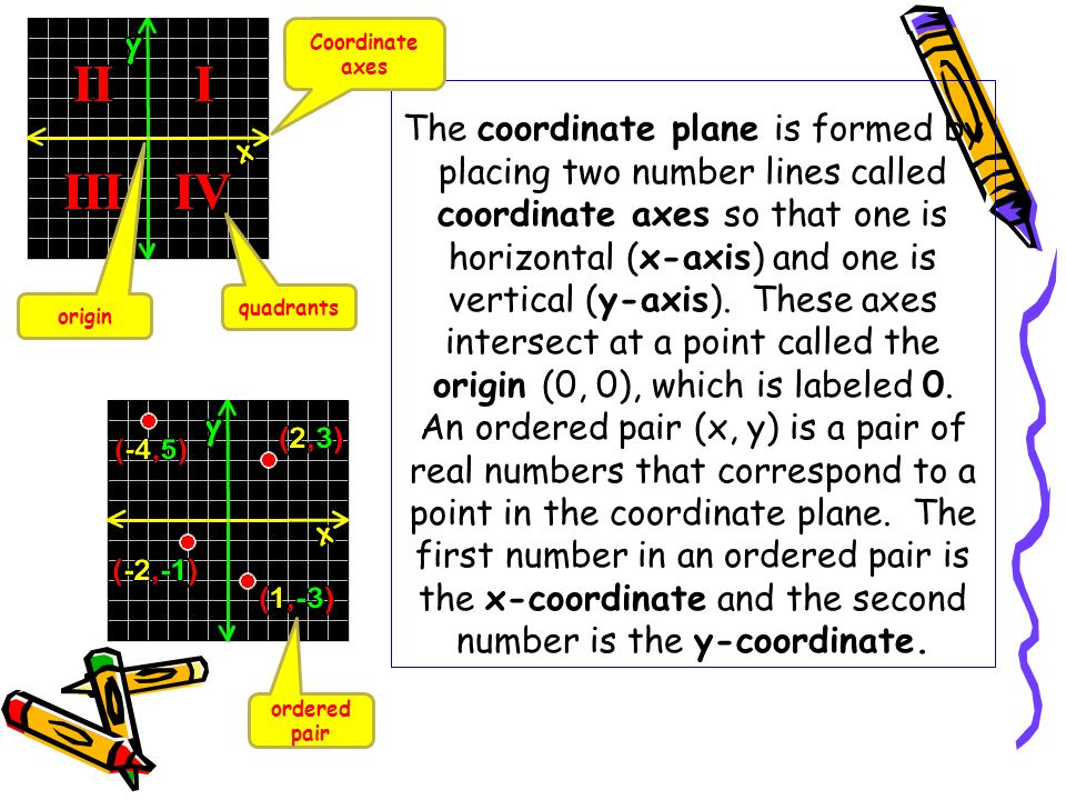 The coordinate plane is formed by placing two number lines called coordinate axes so that one is horizontal (x-axis) and one is vertical (y-axis). The