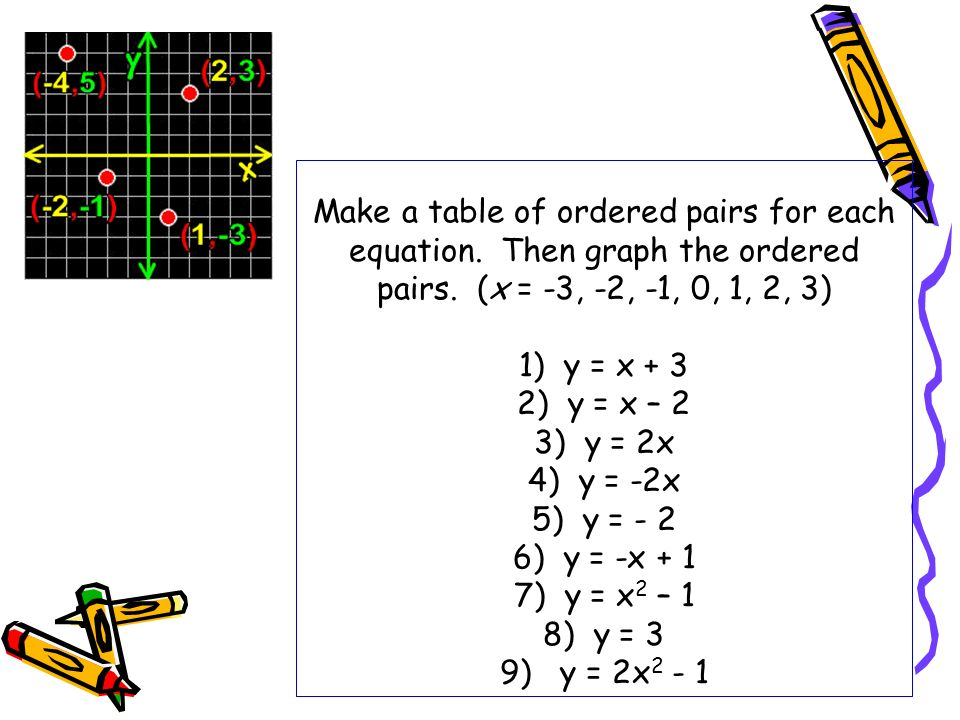 Make a table of ordered pairs for each equation. Then graph the ordered pairs. (x = -3, -2, -1, 0, 1, 2, 3) 1) y = x + 3 2) y = x – 2 3) y = 2x 4) y =