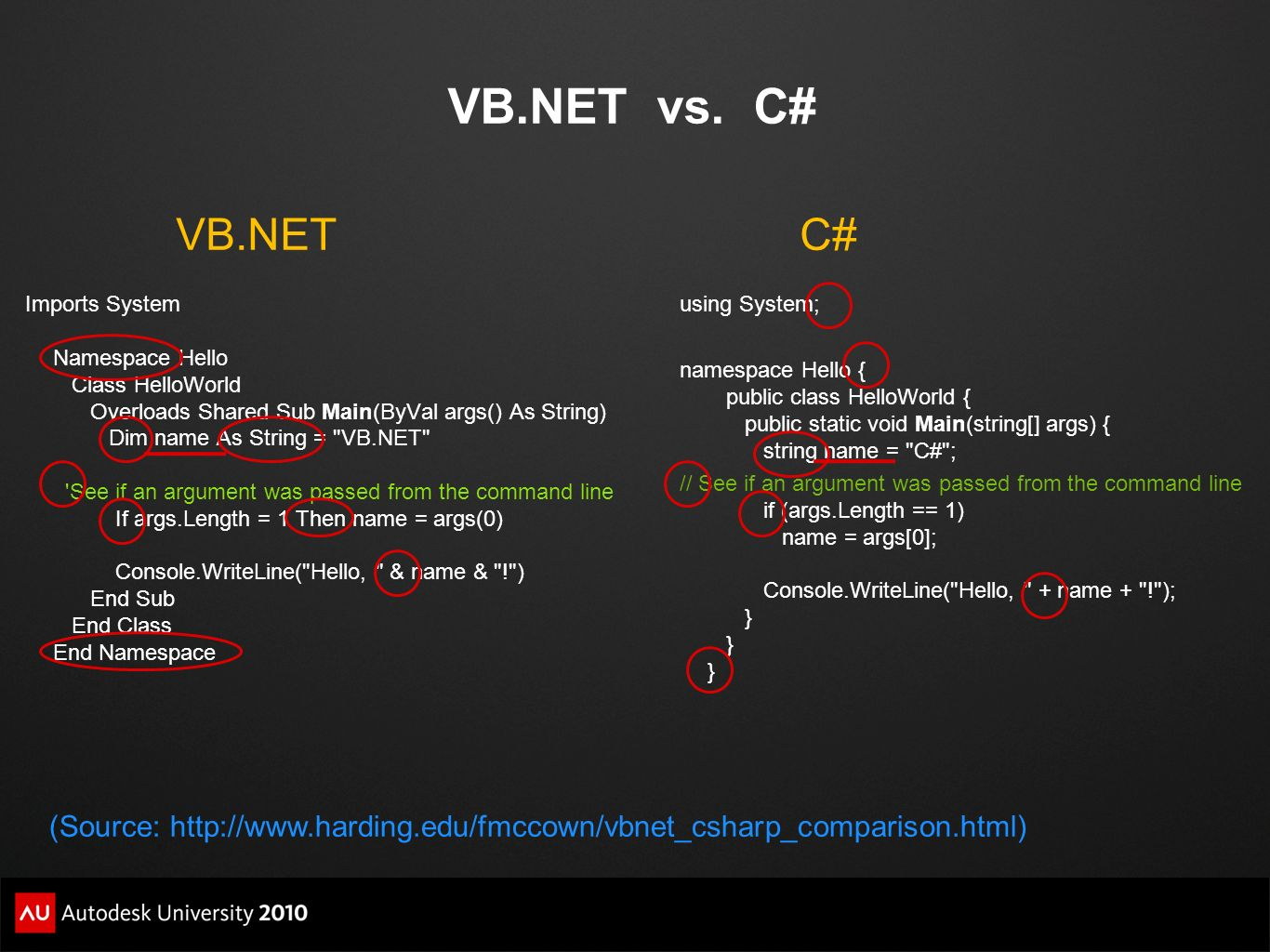VB.NET vs. C# Imports System Namespace Hello Class HelloWorld Overloads Shared Sub Main(ByVal args() As String) Dim name As String =