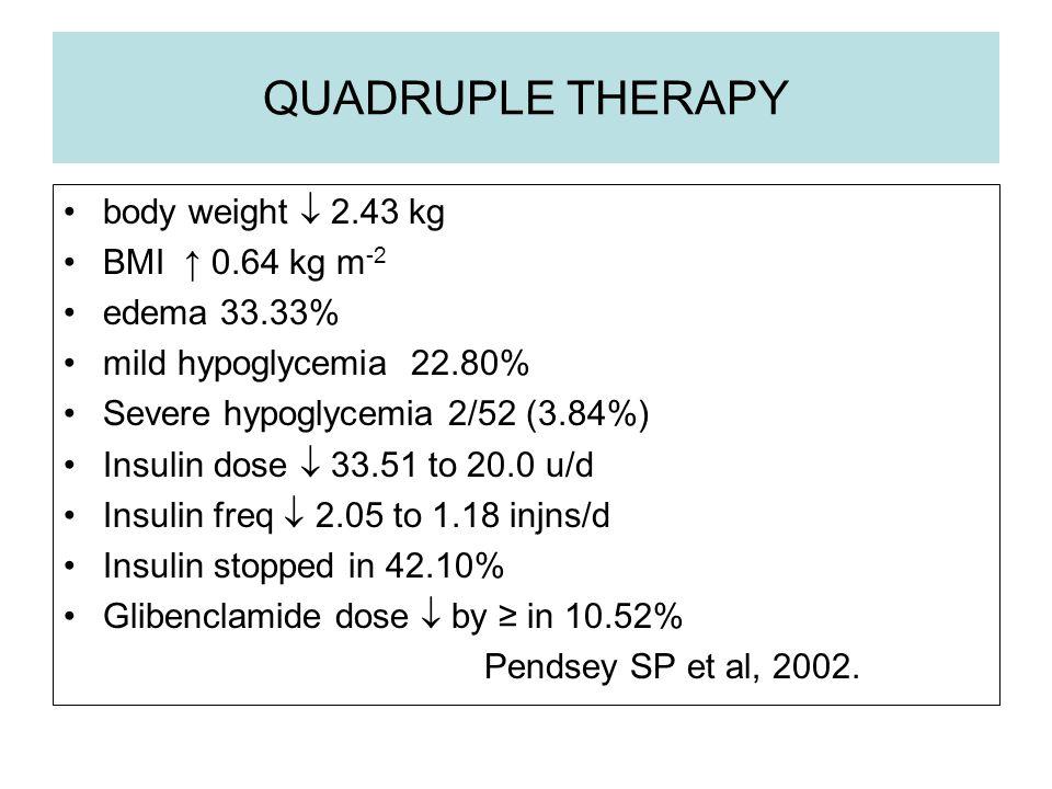 QUADRUPLE THERAPY body weight 2.43 kg BMI 0.64 kg m -2 edema 33.33% mild hypoglycemia 22.80% Severe hypoglycemia 2/52 (3.84%) Insulin dose 33.51 to 20