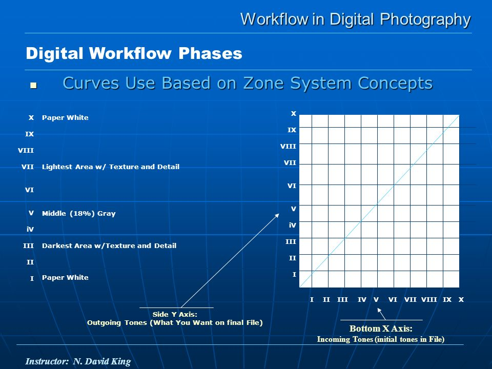 Workflow in Digital Photography Workflow in Digital Photography Curves Use Based on Zone System Concepts Curves Use Based on Zone System Concepts Digital Workflow Phases Instructor: N.