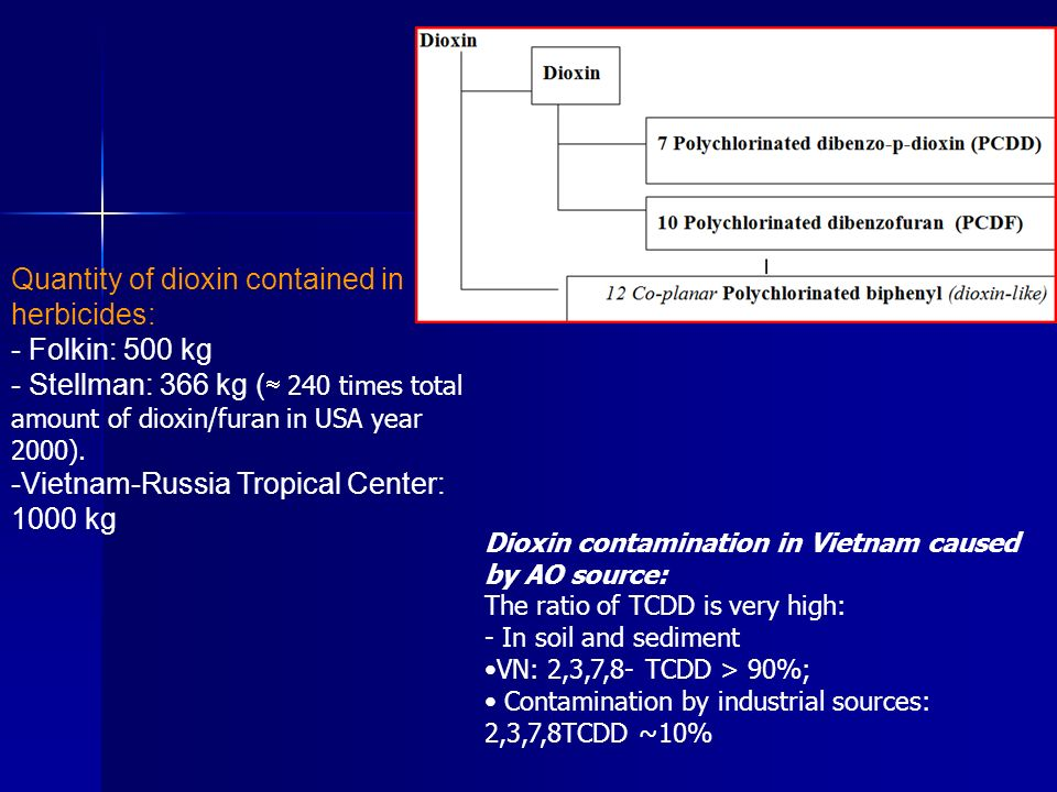 Dioxin contamination in Vietnam caused by AO source: The ratio of TCDD is very high: - In soil and sediment VN: 2,3,7,8- TCDD > 90%; Contamination by