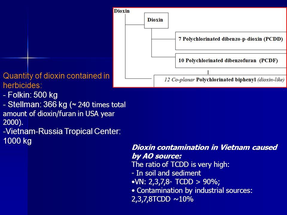 Phu Cat: Area contaminated Dioxin, Volume to be Treated LocationArea(m2) dioxin 0-0.3m mean (ppt) Treatment (m) depth(m) Est.