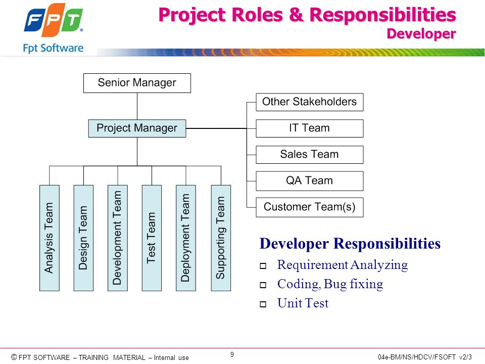 © Copyright 2006 FPT Software 9 © FPT SOFTWARE – TRAINING MATERIAL – Internal use 04e-BM/NS/HDCV/FSOFT v2/3 Project Roles & Responsibilities Developer Developer Responsibilities o Requirement Analyzing o Coding, Bug fixing o Unit Test