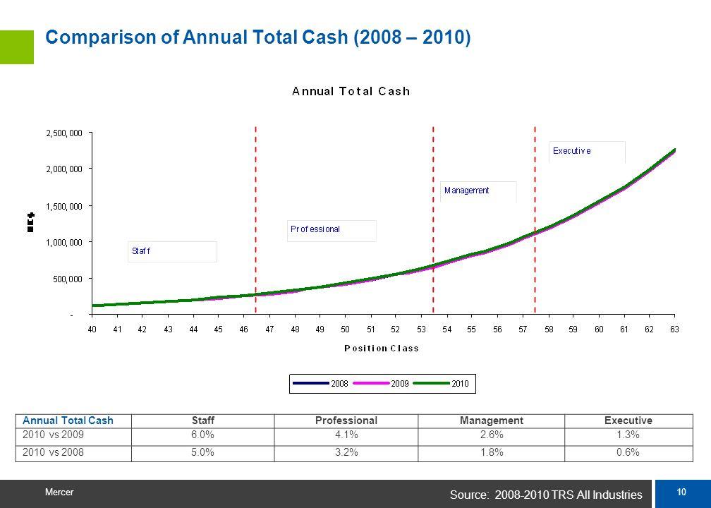 9 Mercer Comparison of Annual Base Salary (2008 – 2010) Source: 2008-2010 TRS All Industries Annual Base SalaryStaffProfessionalManagementExecutive 20