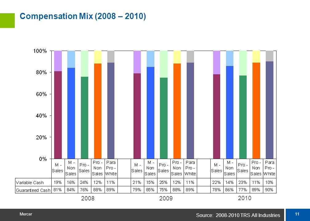 10 Mercer Comparison of Annual Total Cash (2008 – 2010) Annual Total CashStaffProfessionalManagementExecutive 2010 vs 20096.0%4.1%2.6%1.3% 2010 vs 200