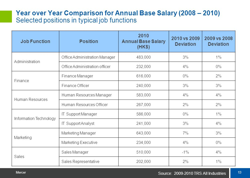 12 Mercer Average Variable Pay (as a % of Annual Base Salary) Based on 2009, 2010 and 2011 performance Source: 2008-2010 TRS All Industries