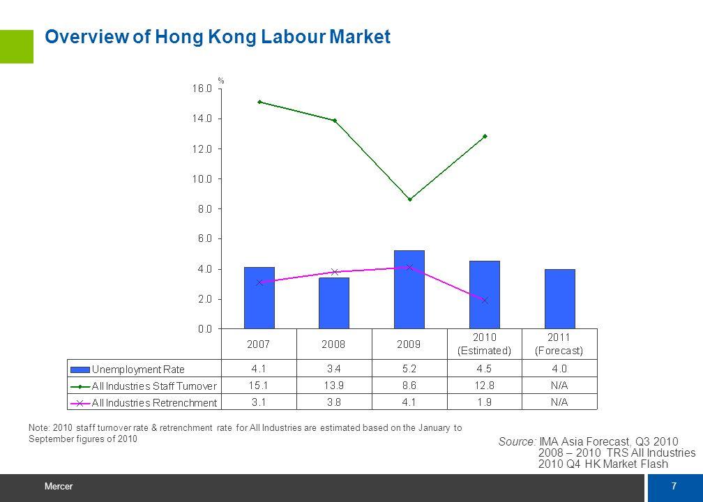 6 Mercer Source: IMA Asia, January 2011 2008-2010 Hong Kong TRS All Industries & 2010 Q4 Hong Kong Market Flash Overview of Hong Kong Pay Trend Averag