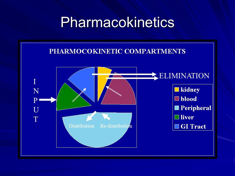 DistributionRe-distribution INPUTINPUT ELIMINATION Pharmacokinetics