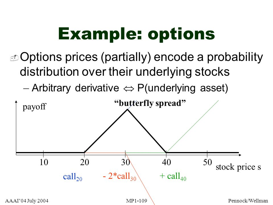 AAAI04 July 2004MP1-109Pennock/Wellman Example: options Options prices (partially) encode a probability distribution over their underlying stocks –Arb