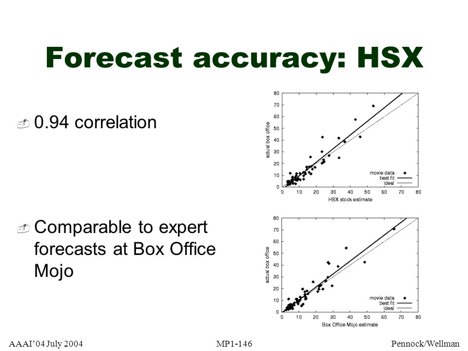 AAAI04 July 2004MP1-146Pennock/Wellman Forecast accuracy: HSX 0.94 correlation Comparable to expert forecasts at Box Office Mojo
