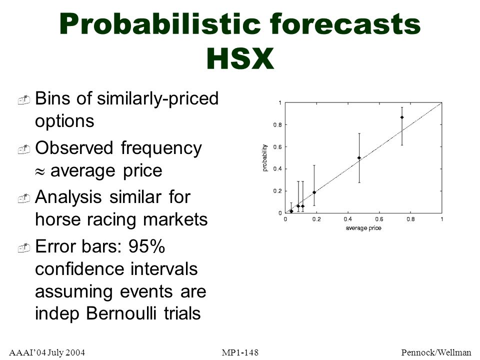 AAAI04 July 2004MP1-148Pennock/Wellman Probabilistic forecasts HSX Bins of similarly-priced options Observed frequency average price Analysis similar