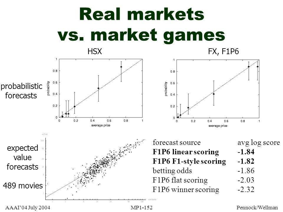 AAAI04 July 2004MP1-152Pennock/Wellman Real markets vs. market games HSXFX, F1P6 probabilistic forecasts expected value forecasts 489 movies forecast