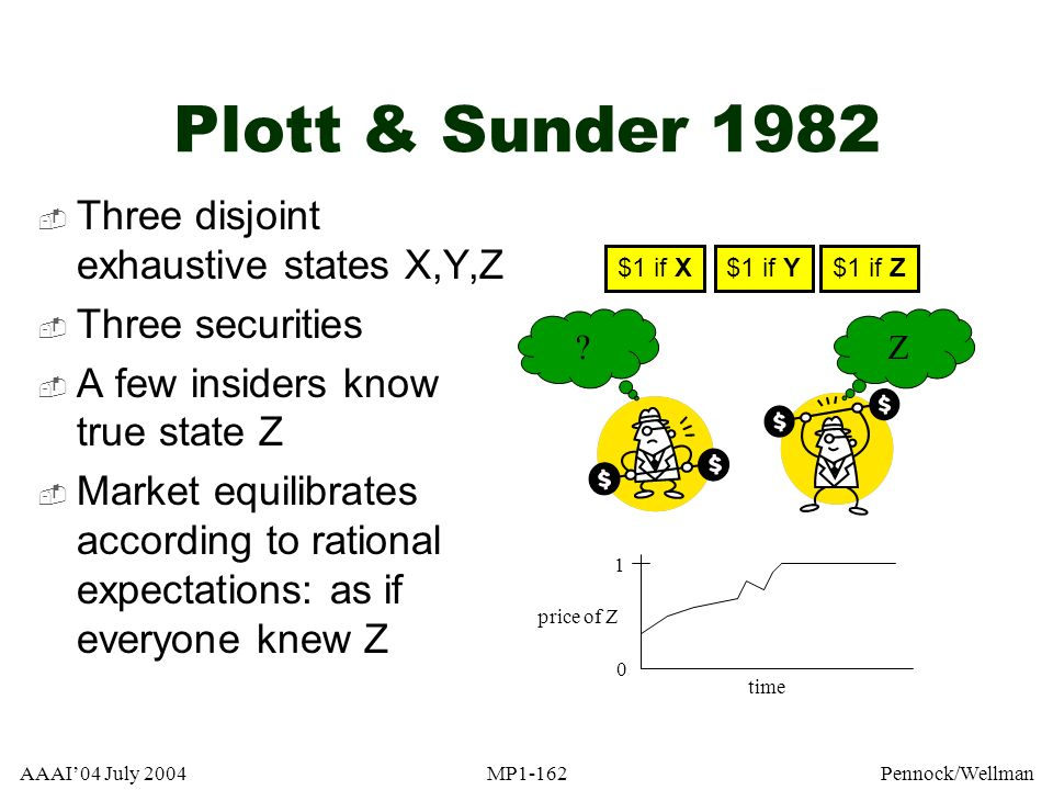 AAAI04 July 2004MP1-162Pennock/Wellman Plott & Sunder 1982 Three disjoint exhaustive states X,Y,Z Three securities A few insiders know true state Z Ma