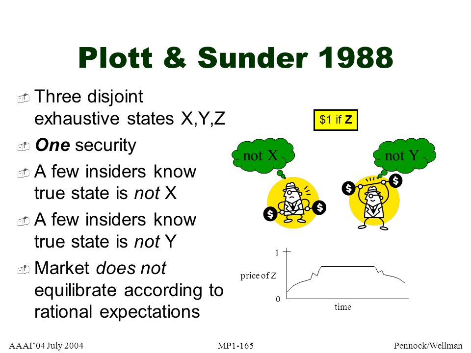 AAAI04 July 2004MP1-165Pennock/Wellman Plott & Sunder 1988 Three disjoint exhaustive states X,Y,Z One security A few insiders know true state is not X