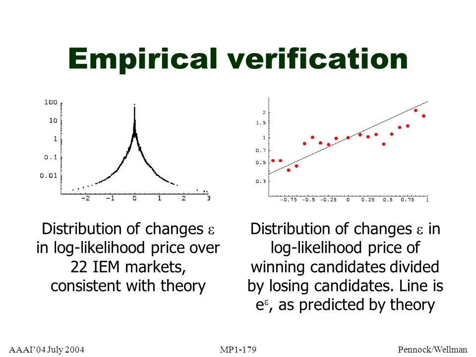 AAAI04 July 2004MP1-179Pennock/Wellman Empirical verification Distribution of changes in log-likelihood price over 22 IEM markets, consistent with the