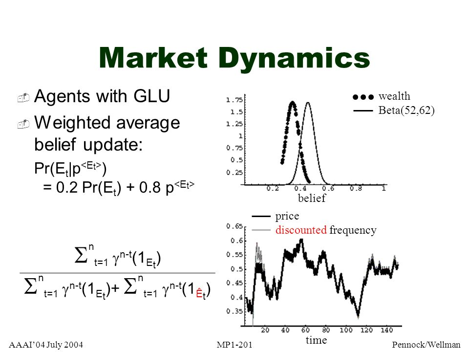 AAAI04 July 2004MP1-201Pennock/Wellman Market Dynamics Agents with GLU Weighted average belief update: Pr(E t |p ) = 0.2 Pr(E t ) + 0.8 p price freque