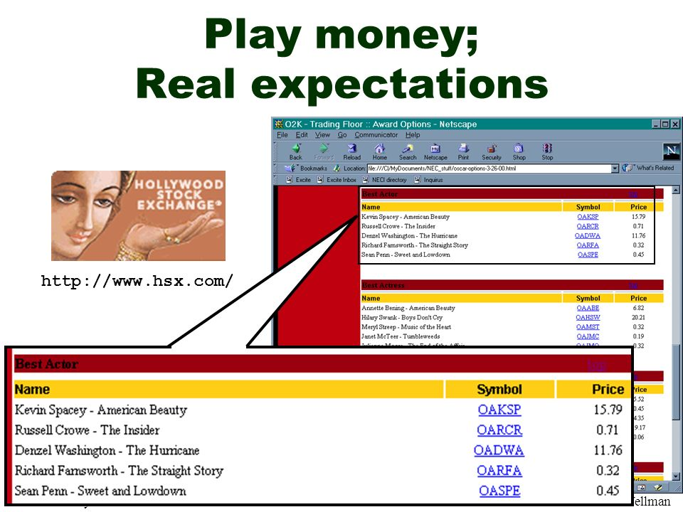 AAAI04 July 2004MP1-21Pennock/Wellman Play money; Real expectations http://www.hsx.com/