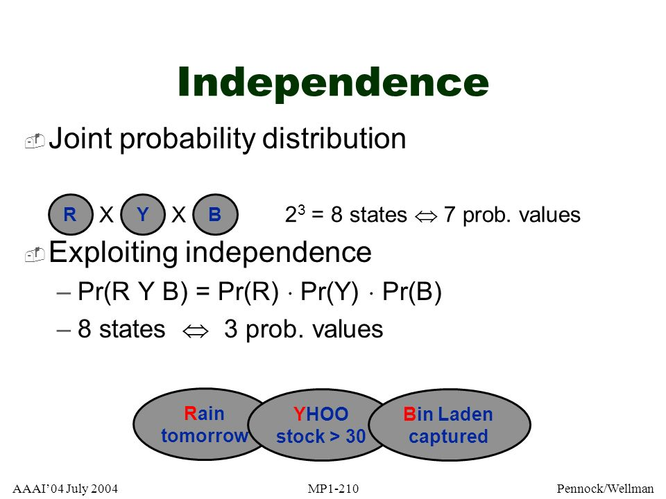 AAAI04 July 2004MP1-210Pennock/Wellman Joint probability distribution Exploiting independence –Pr(R Y B) = Pr(R) Pr(Y) Pr(B) –8 states 3 prob. values