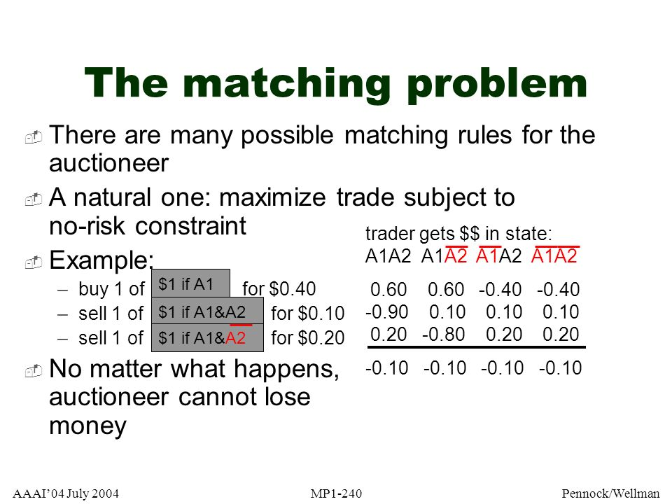 AAAI04 July 2004MP1-240Pennock/Wellman The matching problem There are many possible matching rules for the auctioneer A natural one: maximize trade su