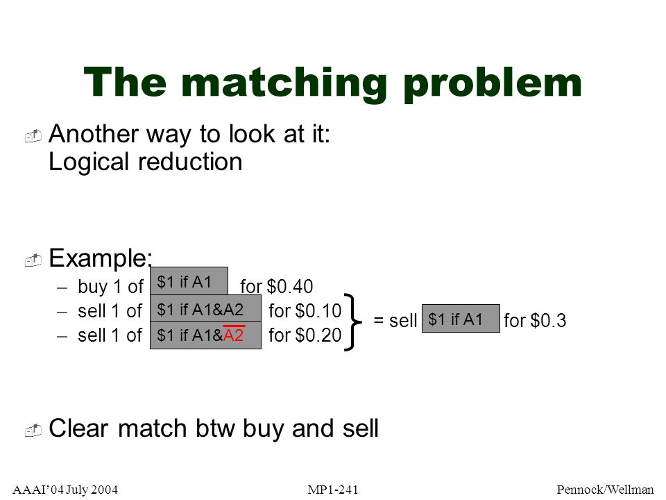 AAAI04 July 2004MP1-241Pennock/Wellman The matching problem Another way to look at it: Logical reduction| Example: –buy 1 of for $0.40 –sell 1 of for