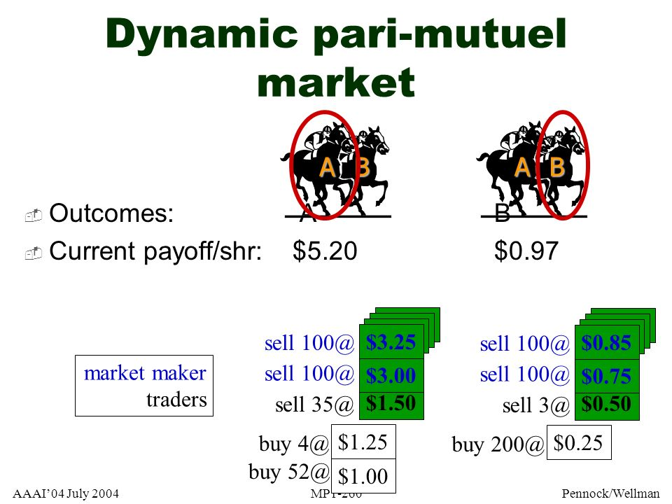 AAAI04 July 2004MP1-260Pennock/Wellman $3.27 Dynamic pari-mutuel market Outcomes: A B Current payoff/shr:$5.20$0.97 ABAB $1.00 $1.25 $1.50 $3.00 sell
