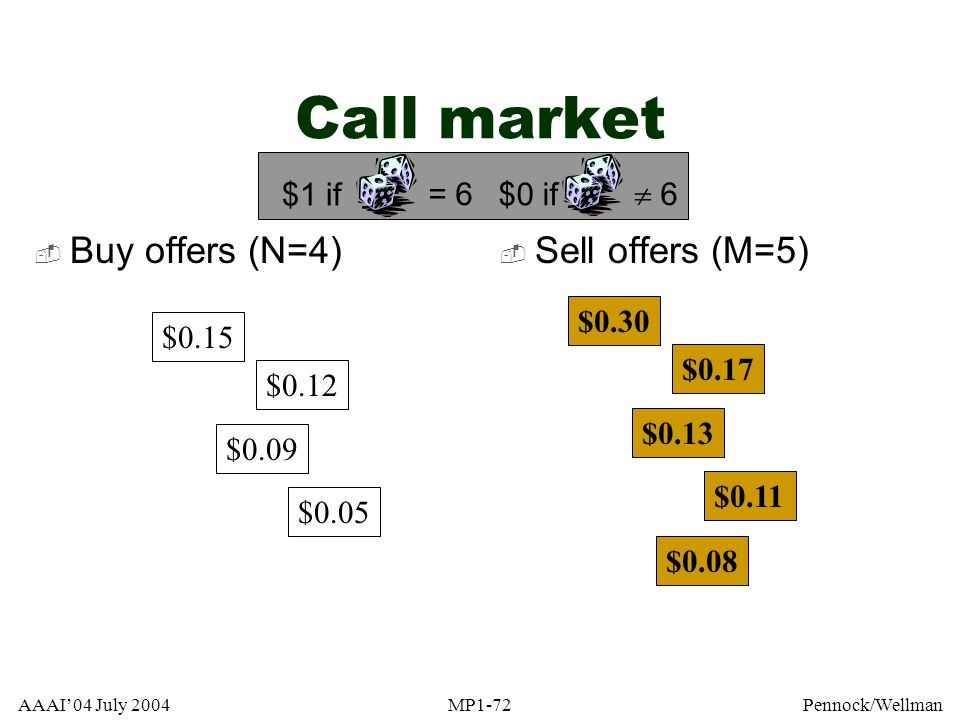AAAI04 July 2004MP1-72Pennock/Wellman Call market $0.15 $0.12 $0.09 $0.05 $0.30 $0.17 $0.13 $0.11 Buy offers (N=4) Sell offers (M=5) $0.08 = 6 $1 if 6