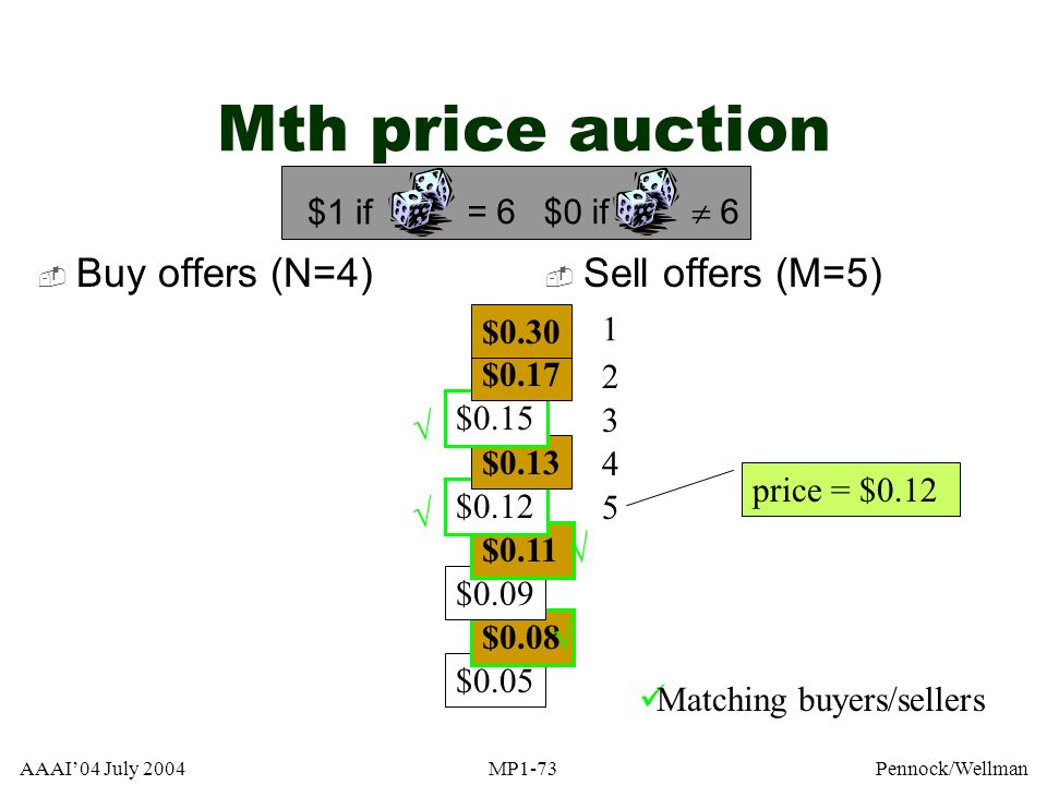 AAAI04 July 2004MP1-73Pennock/Wellman $0.05 $0.08 $0.09 $0.11 $0.12 $0.13 Mth price auction $0.15 $0.17 $0.30 Buy offers (N=4) Sell offers (M=5) 1 2 3