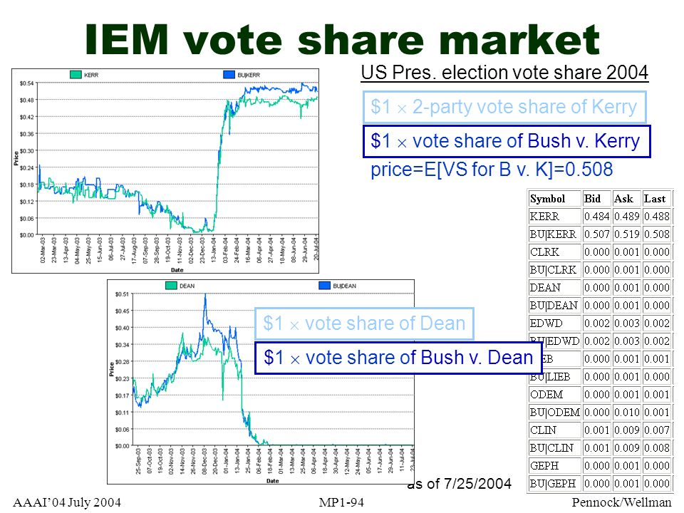 AAAI04 July 2004MP1-94Pennock/Wellman IEM vote share market as of 7/25/2004 $1 vote share of Bush v. Kerry US Pres. election vote share 2004 price=E[V