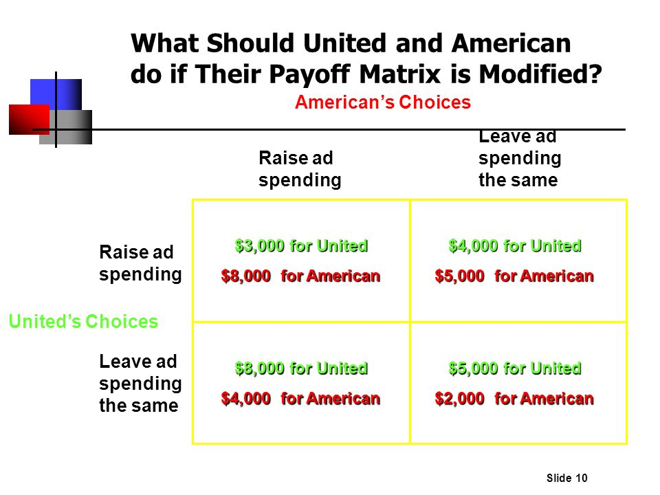 Slide 10 What Should United and American do if Their Payoff Matrix is Modified? Raise ad spending Leave ad spending the same Raise ad spending Leave a