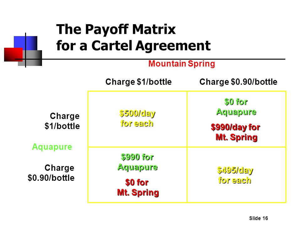 Slide 16 The Payoff Matrix for a Cartel Agreement Charge $1/bottleCharge $0.90/bottle Charge $1/bottle Charge $0.90/bottle Mountain Spring Aquapure $9
