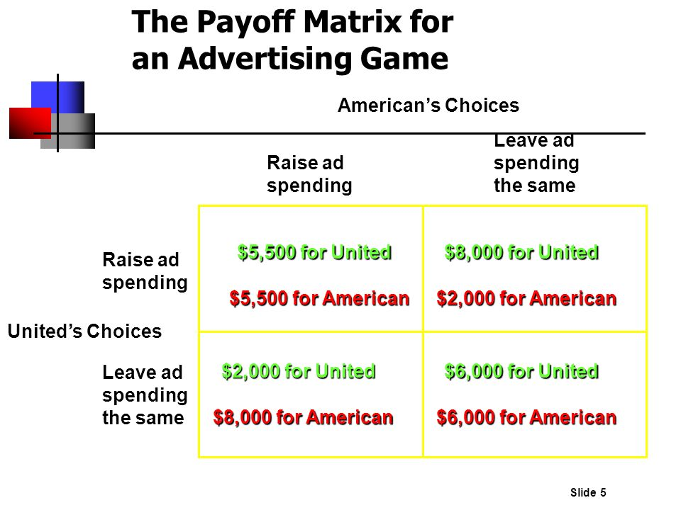 Slide 5 The Payoff Matrix for an Advertising Game Raise ad spending Leave ad spending the same Raise ad spending Leave ad spending the same $5,500 for