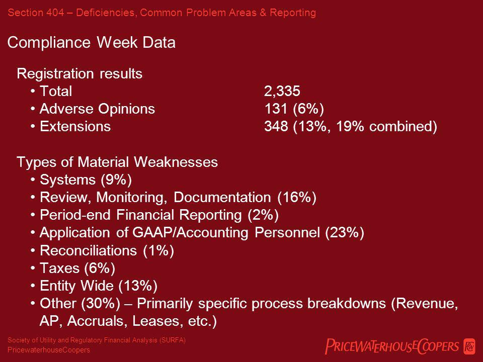PricewaterhouseCoopers Society of Utility and Regulatory Financial Analysis (SURFA) Section 404 – Deficiencies, Common Problem Areas & Reporting Survey Results – Significant Deficiencies and Material Weaknesses Systems (25%) Models and Spreadsheets (15%) Period-end Financial Reporting (15%) Application of GAAP (15%) Reconciliations (10%) Taxes (10%) Entity Wide (0%) Other (20%) - Primarily estimation controls (Valuation, FAS 91)