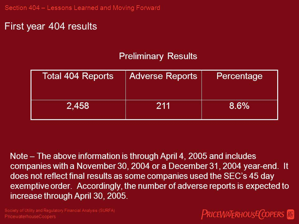 PricewaterhouseCoopers Society of Utility and Regulatory Financial Analysis (SURFA) First year 404 results What percentage of accelerated filers with November 30, 2004 or December 31, 2004 year-ends will report ineffective internal control over financial reporting.